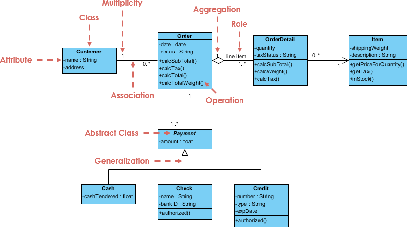 UML Diagramming Tools  Diagrammingorg