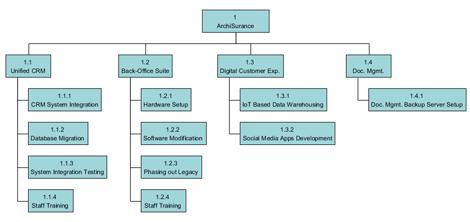 Work breakdown structure  Wikipedia
