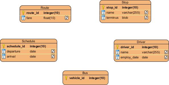 How to Design Relational Database with ERD?