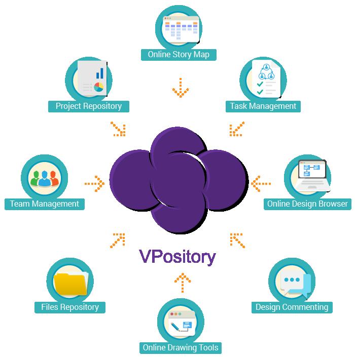 Visual Paradigm VPository