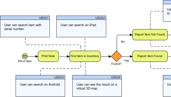 Map BPMN with User Stories