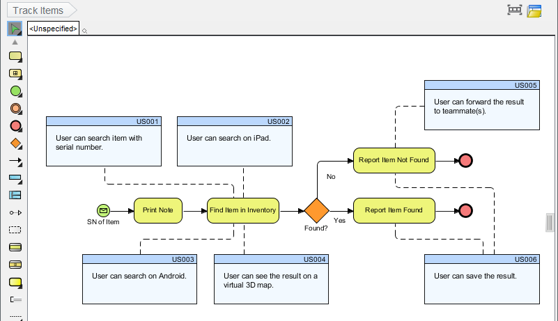 Business Process to User Stories Mapping