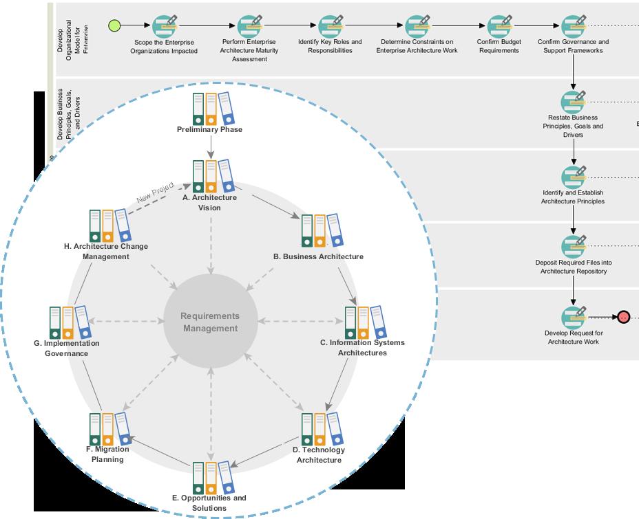TOGAF ADM Process Navigator