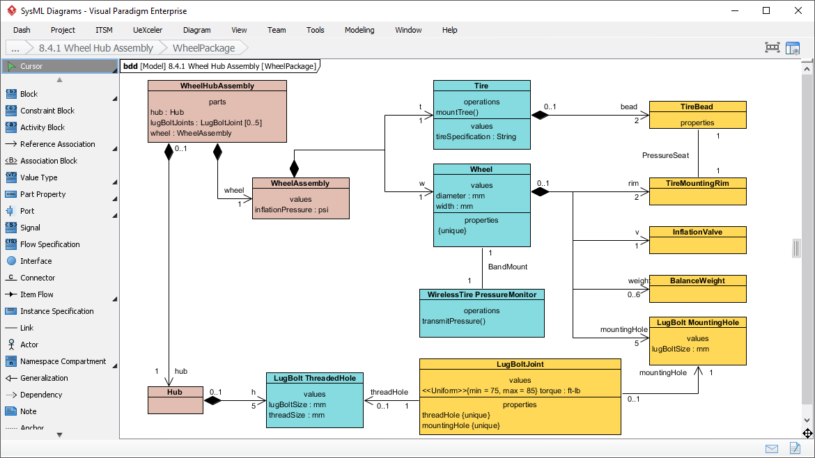 Easy-to-Use SysML Modeling Tool