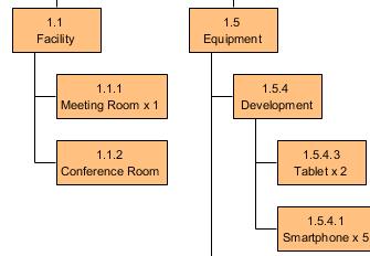 Resource breakdown structure