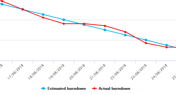 Burndown chart for progress tracking