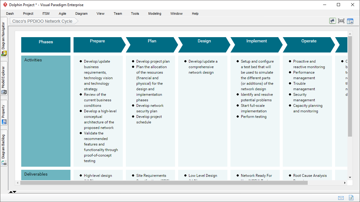 Process Map Designer