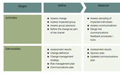 Change Management Process Template