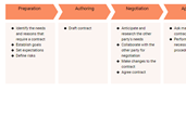 Contract Management Process Template