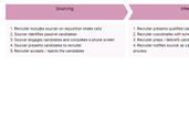 Human Resource Process Template