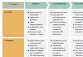 Innovation Process Template
