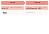 Management Process Template