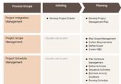 PMBOK 6 Process Groups Template