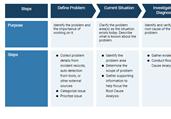 Problem Management Process Template