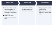 Risk Management Process Template
