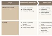 Supplier Management Process Template
