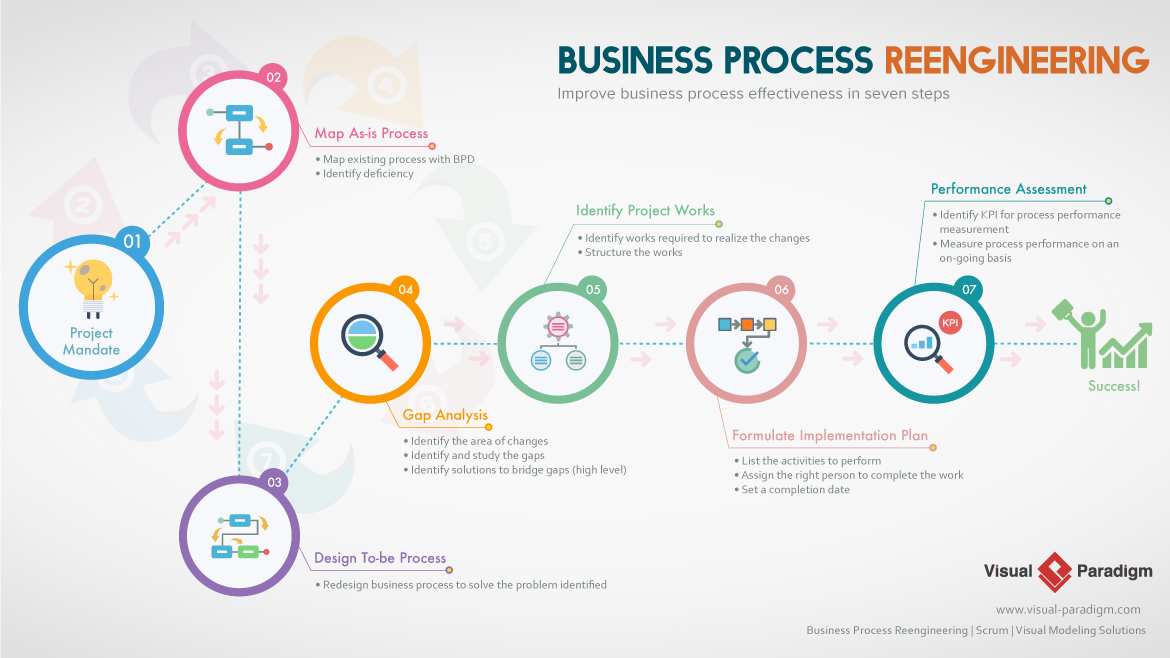 Infographic for Business Process Reengineering process
