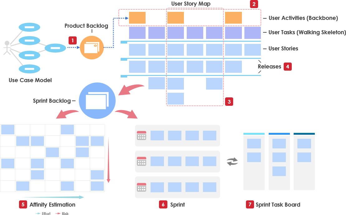 user story vs use case for agile software development