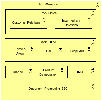 ArchiMate Organization Viewpoint Example