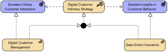 ArchiMate Strategy Viewpoint Example