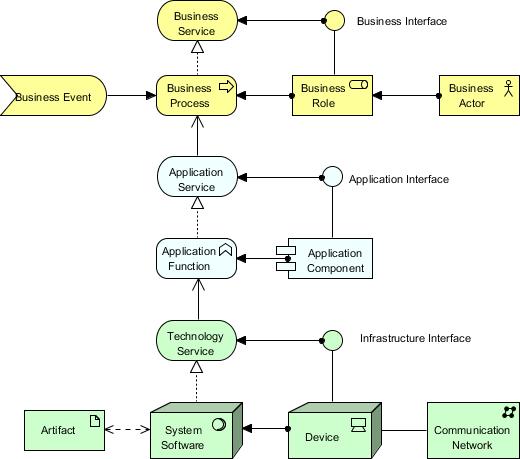 ArchiMate Core ArchiMate Elements