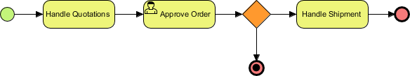 BPMN Activity Types Explained