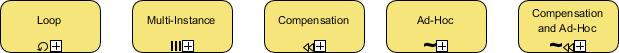 BPMN Sub-Processes Example