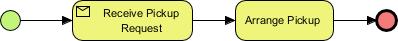 Receive Task Example