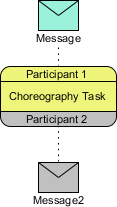 Choreography Task with Messages