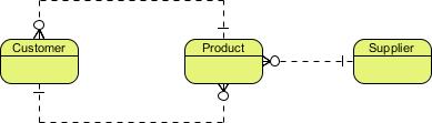 概念数据模型