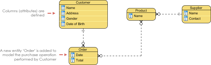 What is Entity Relationship Diagram (ERD)?