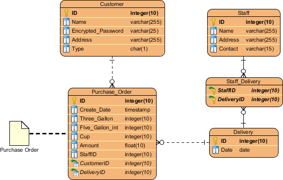 What is entity relationship diagram erd bpmn data object modeled by erd ccuart Images