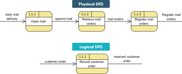 Logical vs physical data flow diagrams physical and logical dfd example 2 ccuart Images