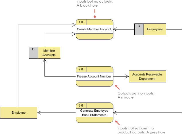 What is data flow diagram dfd mistake ccuart