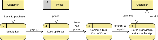 What is data flow diagram dfd example grocery store ccuart Gallery