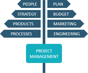 Project Management elements