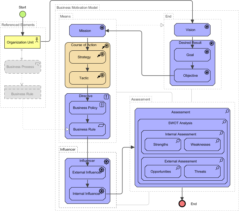Business Motivation Model (schema)