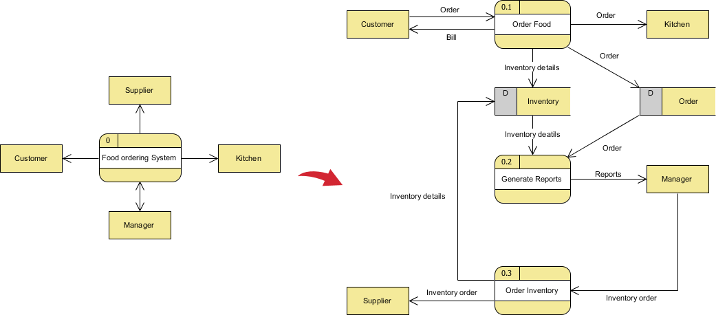data flow diagram and data gathering Learn about state diagrams and sequence diagrams, and when to use these   data flow diagrams: requirements elicitation and analysis.