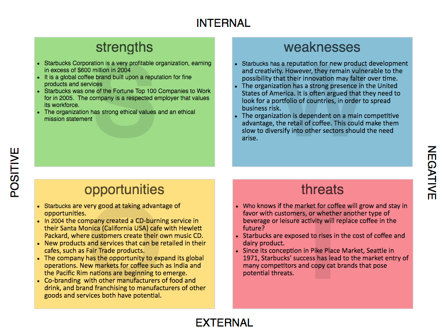 swot analysis of javanet cafe