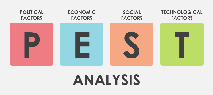 pest c analysis