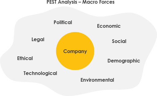 PEST Analysis macro forces
