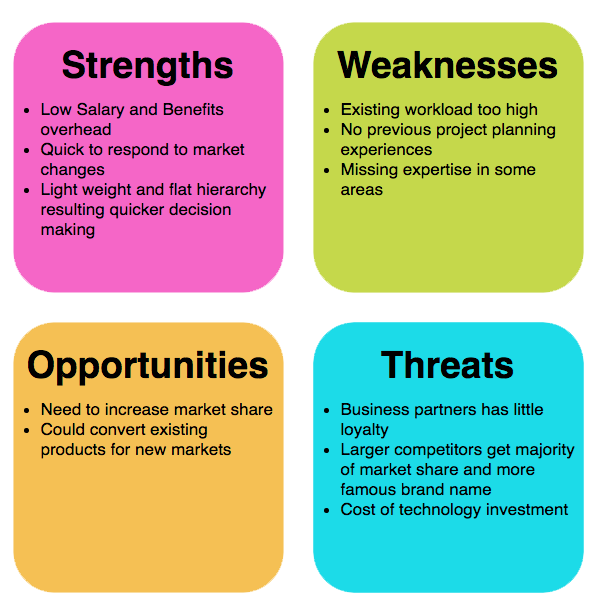 swot analysis essay explaining business plan swot strength It can also facilitate the development of an action plan for  the facilitator should provide an introduction to the swot analysis, explaining the four components.