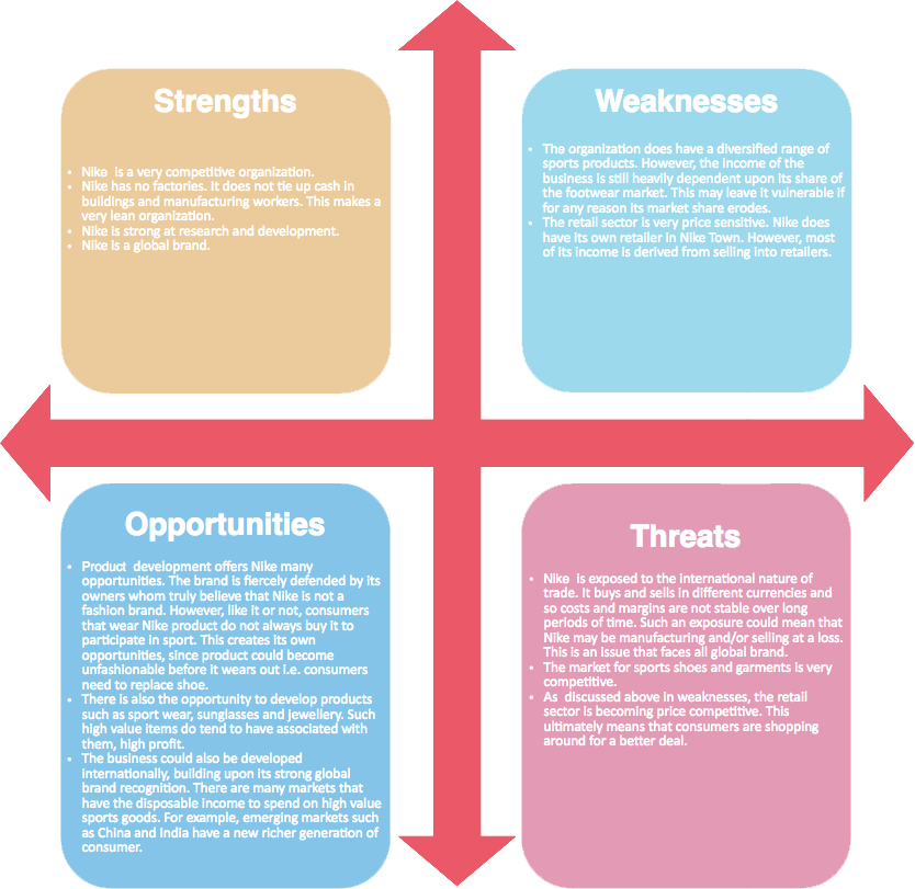 nike analysis Nike swot analysis is one of the best examples of a great business plan reflecting the strength, weakness, opportunities and threats of a company.
