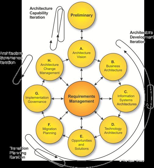 TOGAF ADM Iteration Cycles