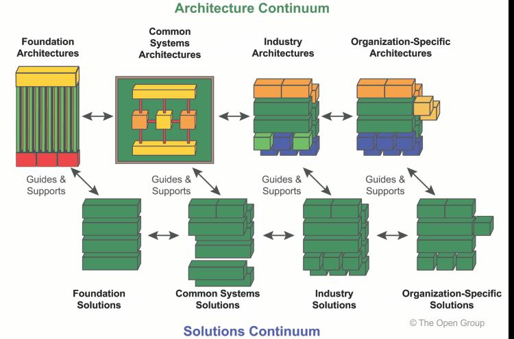 TOGAF Enterprise Continuum