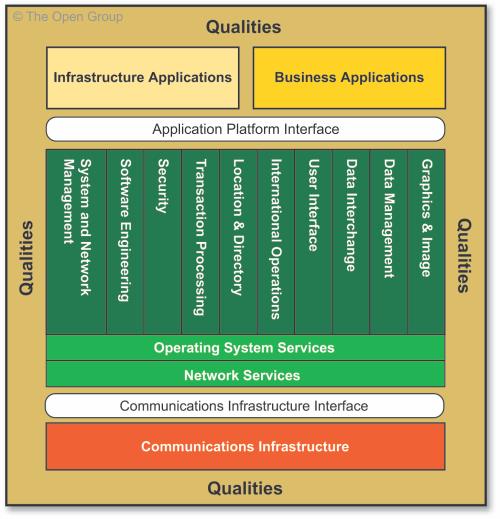 TOGAF Technical Reference Model