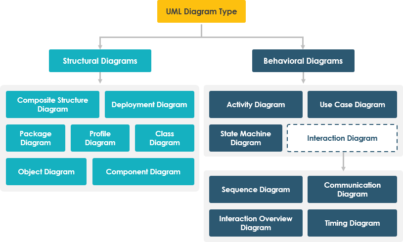 overview of the 14 uml diagram types - Types Of Software Diagrams