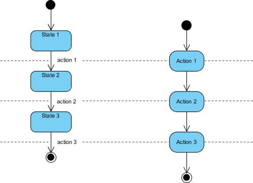 State Machine Diagram vs Activity Diagram