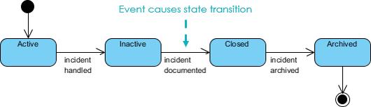 State machine diagram vs activity diagram satte machine diagram ccuart Gallery