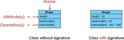 UML Class Notation